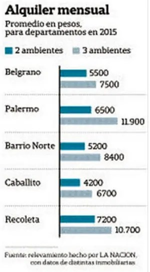 Residential Rents in Buenos Aires