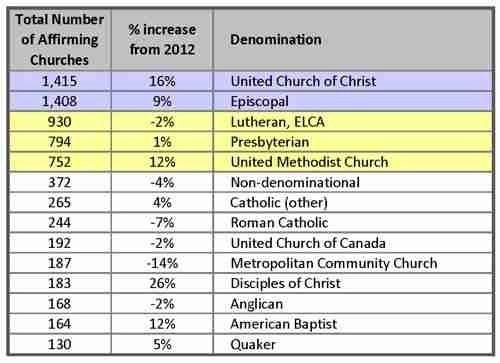 2013 Affirming Church Survey GayChurchorg