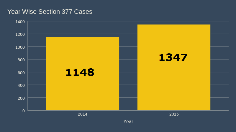 Section 377 cases 2014 and 2015