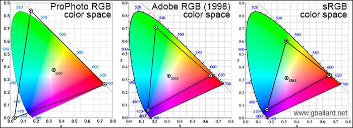 COLOR MANAGEMENT PHOTOSHOP CC CS6 Basic ColorManagement Theory ICC