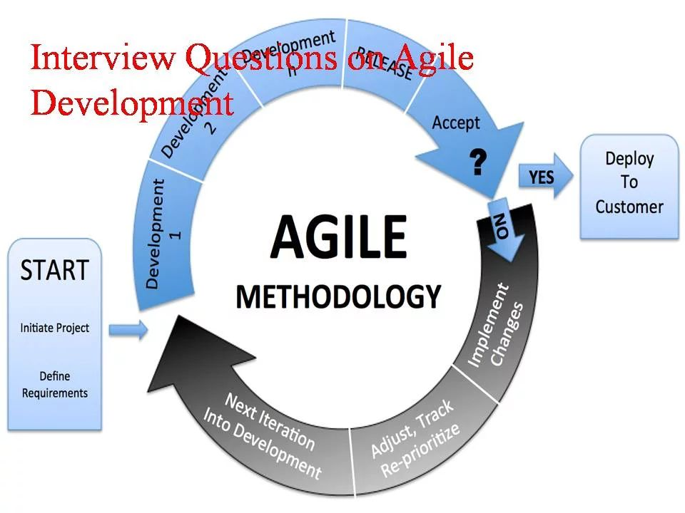 agile methodology interview questions