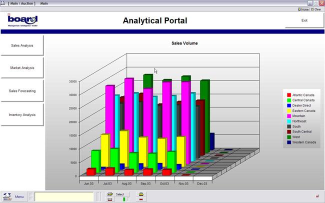 GDW Solutions, Inc - Sales Analysis - sales analysis