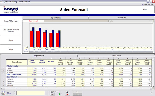 GDW Solutions, Inc - Sales Forecast - Sales Forcast