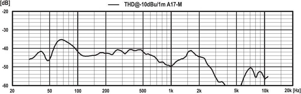 Harmonic distortion in passive versus active monitors - Gearslutz