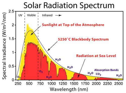 Solar Thermal Technologies - solar thermal energy