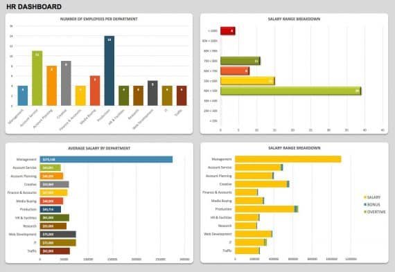 21 Best KPI Dashboard Excel Template Samples for Free Download - hr dashboard template