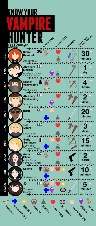 Vampire Hunter's Infograph