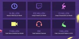 Twitch - 100 millions visiteurs