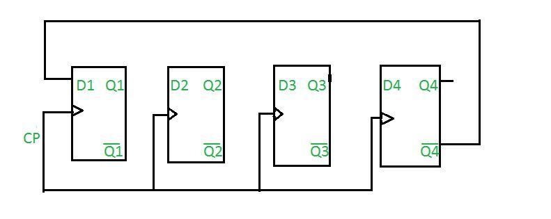 Digital Logic n-bit Johnson Counter - GeeksforGeeks