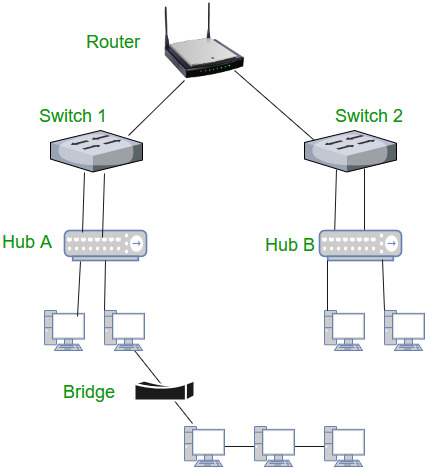 Network Devices (Hub, Repeater, Bridge, Switch, Router, Gateways and