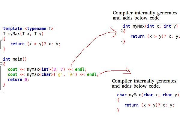 Templates in C++ - GeeksforGeeks - template typename