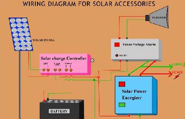 Geetanjali Solar