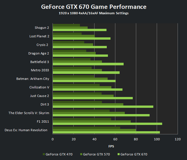 Geforce Gtx 670 Performance Geforce