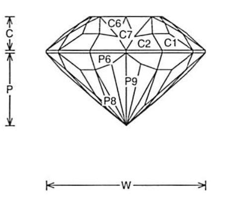 Faceting Design Diagram Glitter Pear - Tourmaline, Achroite