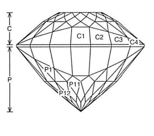 Faceting Design Diagram Lion\u0027s Eye - Peridot - International Gem