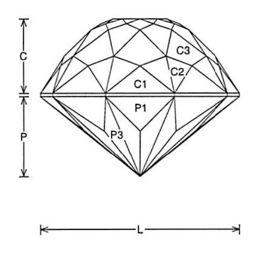 Faceting Design Diagram Penta Dome - Tourmaline, Achroite, Dravite