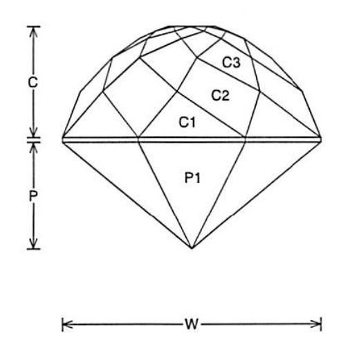 Faceting Design Diagram Rose - Tourmaline, Achroite, Dravite