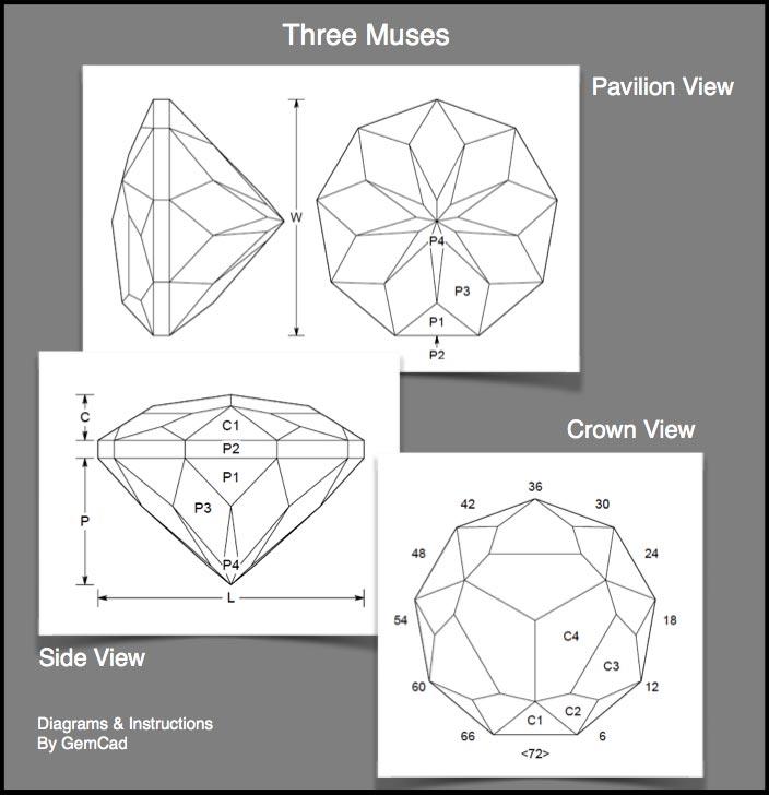 The Three Muses Gemstone Design - International Gem Society