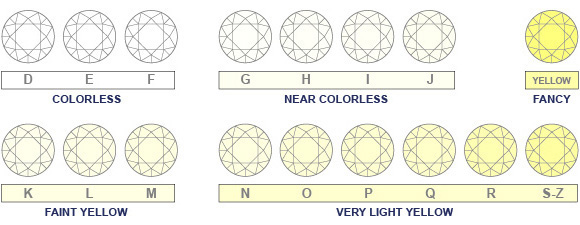 Diamond Color Charts  Complete Guide - International Gem Society