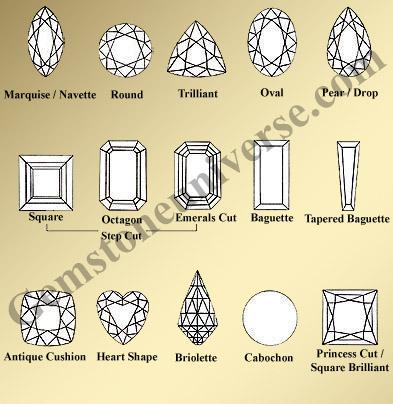 Gemstones Prices Per Carat-A Complete Guide