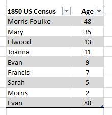 Morris Foulk 1850 US Census PA