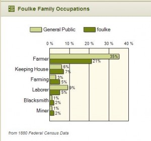 Foulke Occupations 1880