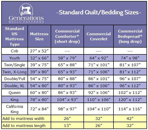 Standard Quilt Sizes Quit guessing \u0027Will this quilt fit my bed?\u0027
