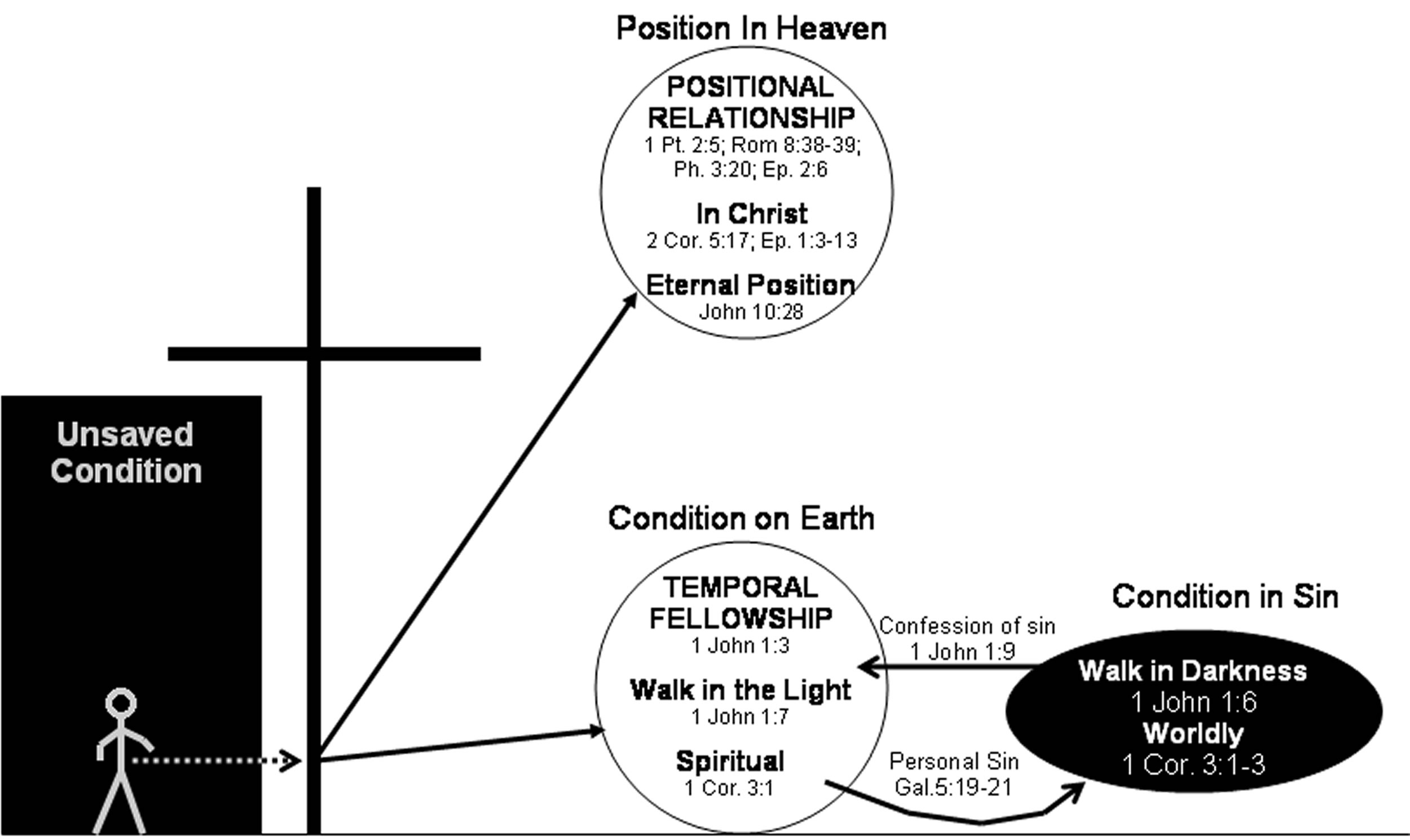 diagram of salvation