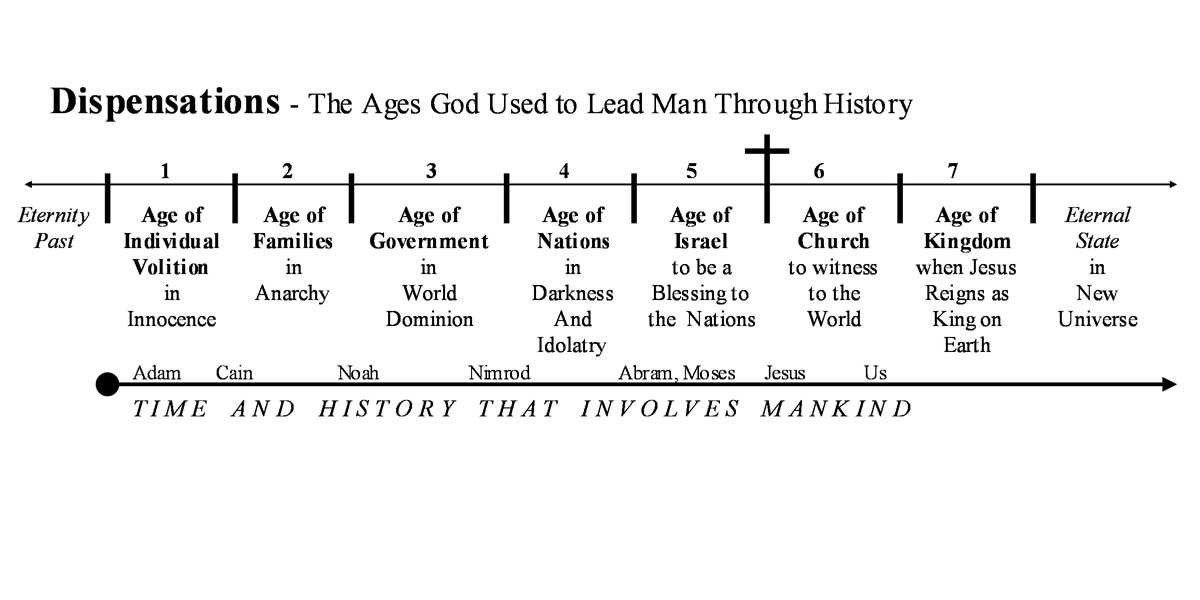 Timelines - Time Lines from the Bible