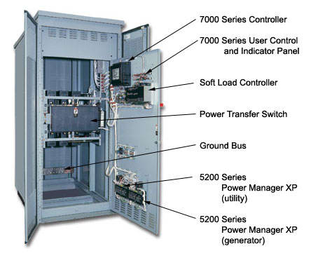 ASCO 7000 Series Transfer Switches Soft Load - Switch Types