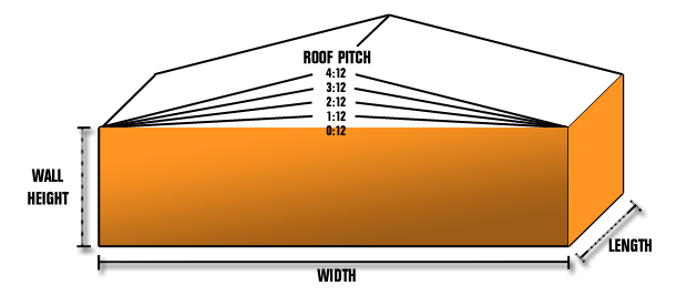 Choosing A Low-Slope Roofing Product | Commercial Grade Flat Roof