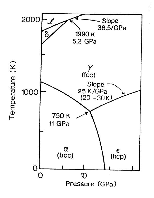 phase change diagram for iron