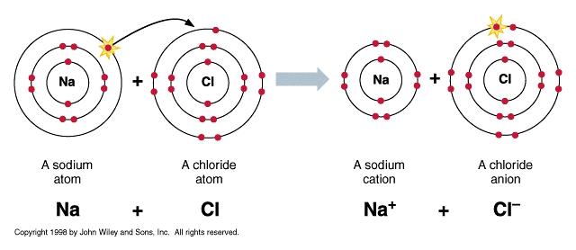 lewis dot diagrams ionic bonds