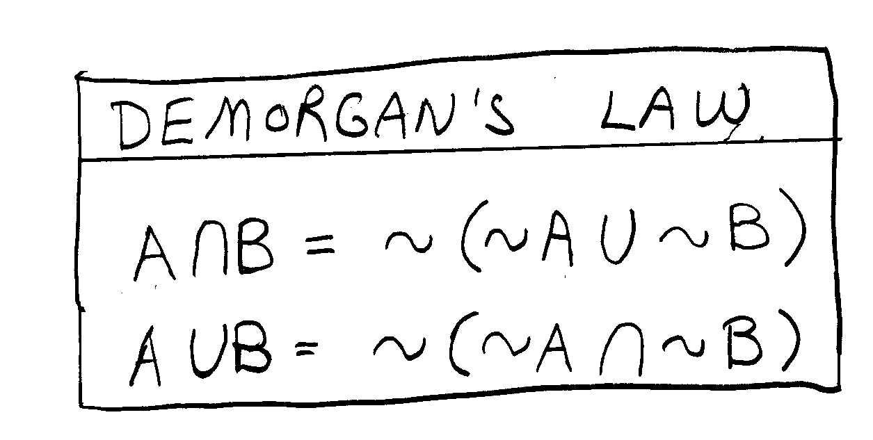 demorgan s theorem venn diagram