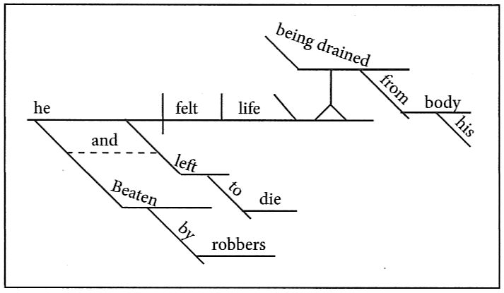 diagramming a subject complement clause