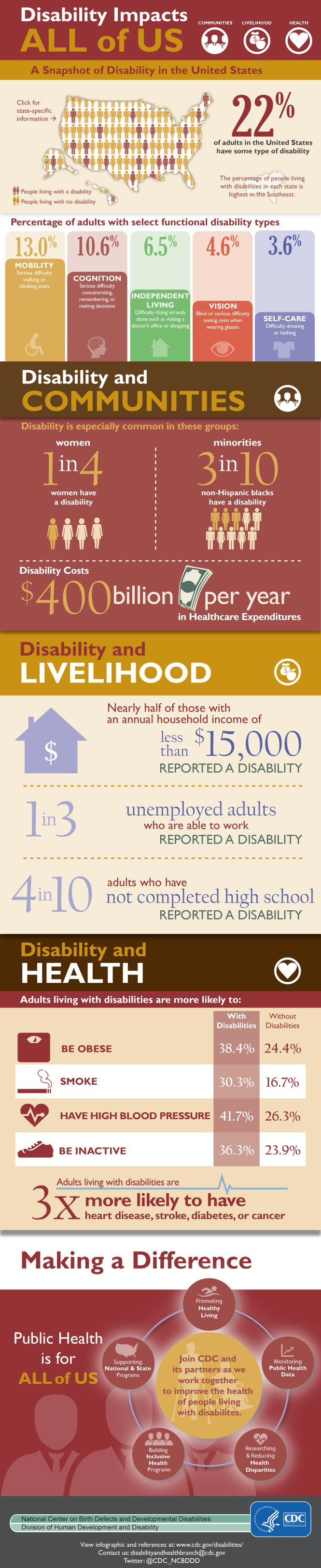 English_Disabilities_Impacts_All_of_US_Final508