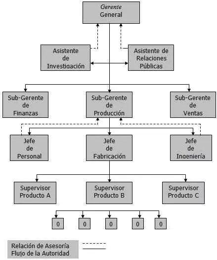 Best 25+ Estructura organizacional funcional ideas on Pinterest - hospital organizational chart