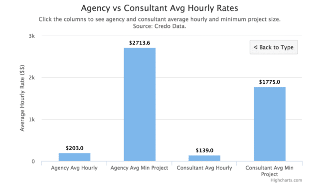 resume consulting hourly rate