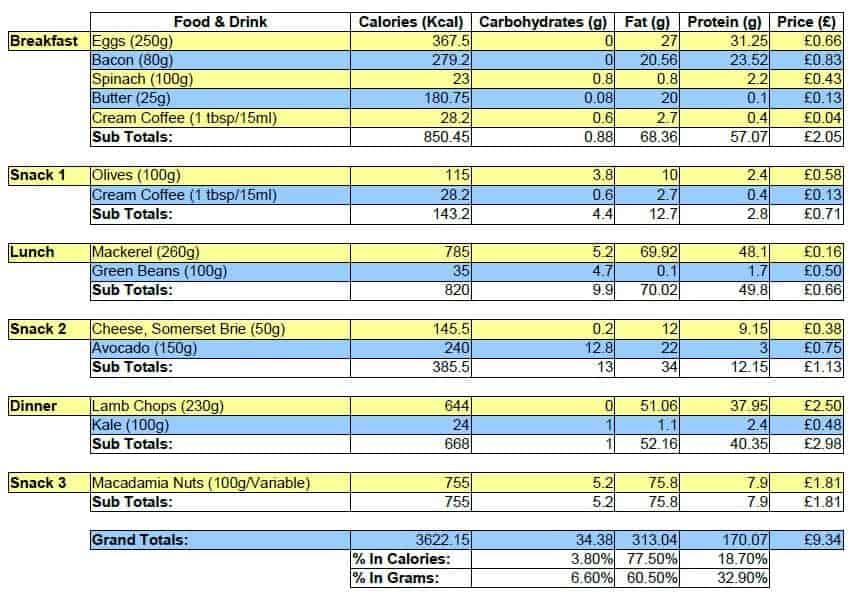 weight loss spreadsheet for group - Boatjeremyeaton - weightloss spreadsheet