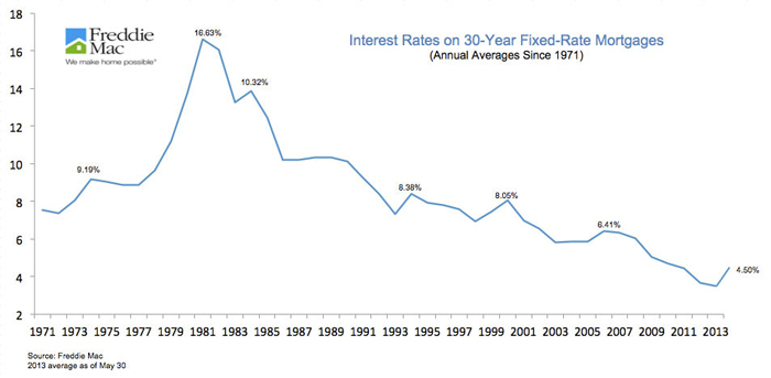 Historical Interest Rate Chart Getloans - Rate Chart