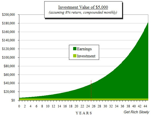The extraordinary power of compound interest