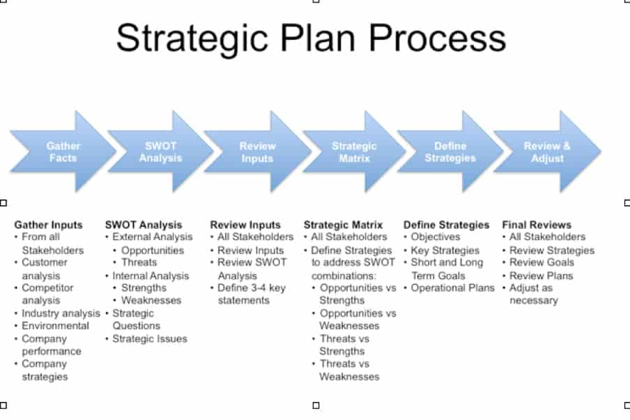 Strategic Business Plan Example Template | PDF templates for CV or ...