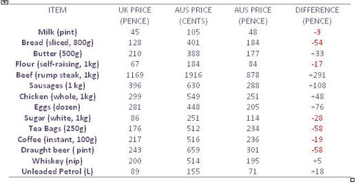 Cost of living in Australia versus the cost of living in the uk. A higher salary doesn't mean much if you are paying higher prices for the everyday basics.  The following table shows the cost of basics as supplied by the Office of National Statistics (ONS) and the Australian Bureau of Statistics (ABS) for December 2008