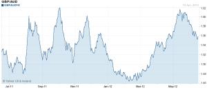 GBP Australian Dollar chart
