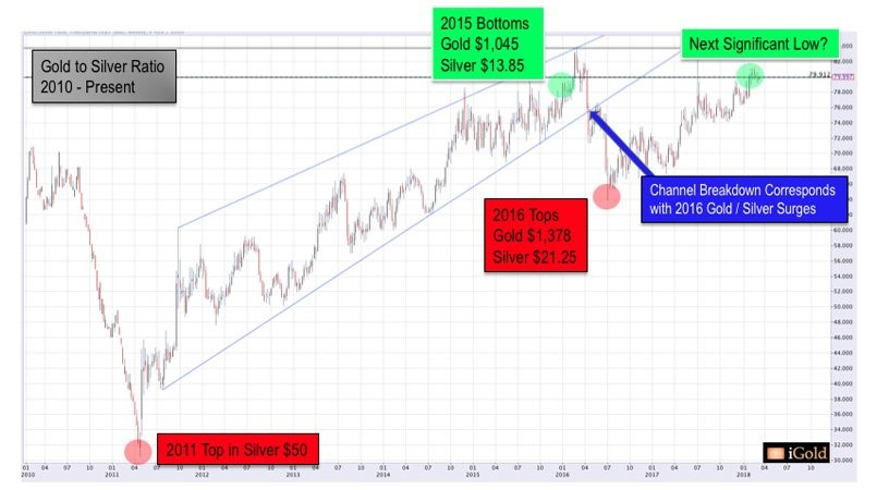 Using the Gold-to-Silver Ratio to Sharpen Your Trading Insights
