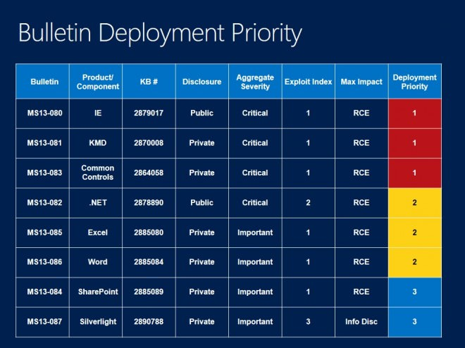 Microsoft Security Bulletins For October 2013 overview - gHacks Tech