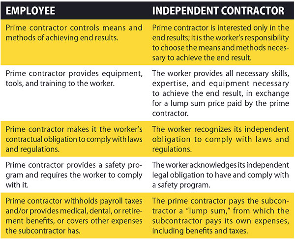 Understanding the Differences Between Independent Contractors and - employee or independant contractor