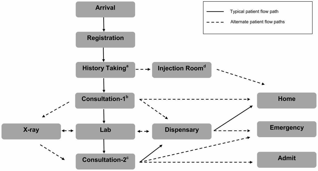 process flow diagram 4th edition