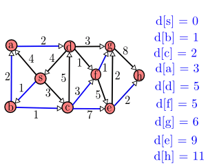 shortest-path-complete-example