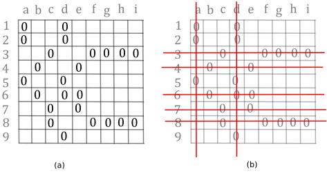 matrix-zero-covering